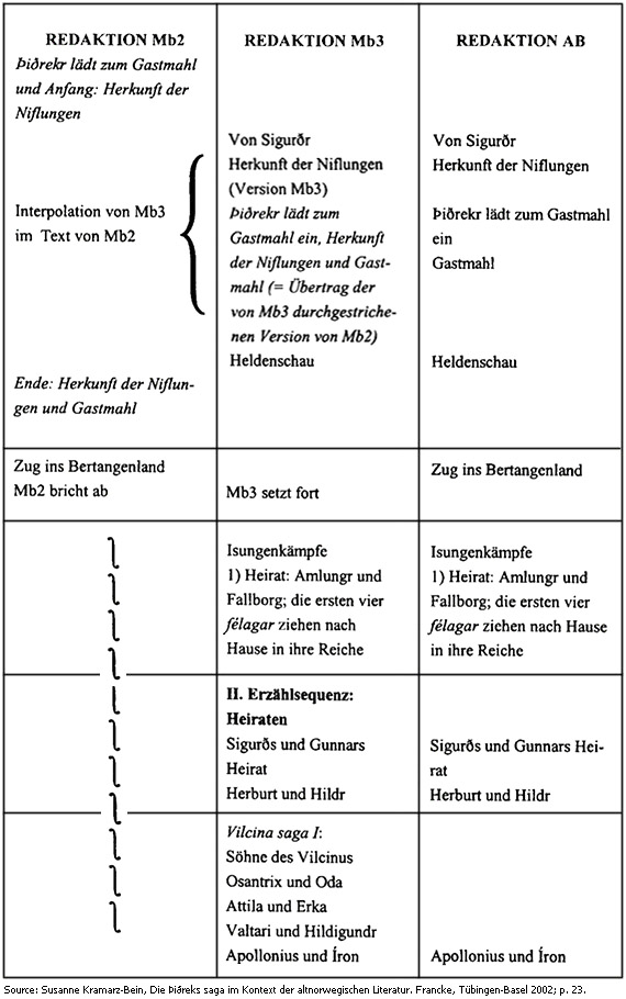 þiðreks Saga Research Merovingians By The Svava